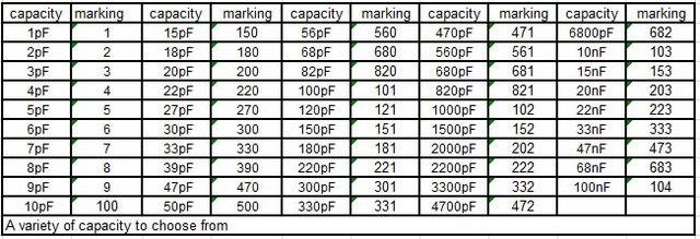 50V Ceramic Capacitor Assorted kit Assortment Set