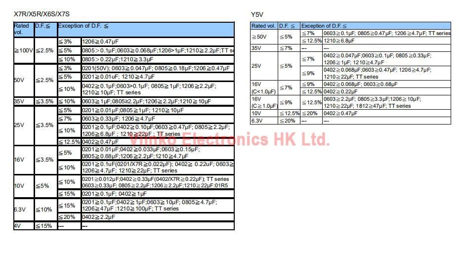 100pcs 0402 SMD Chip Multilayer Ceramic Capacitor