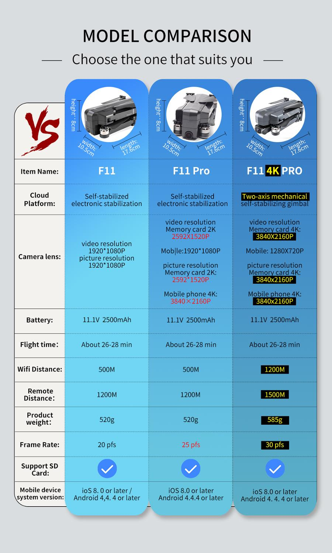 F11 PTZ PRO 4K Camera Anti Shake RC Quadcopter Drone