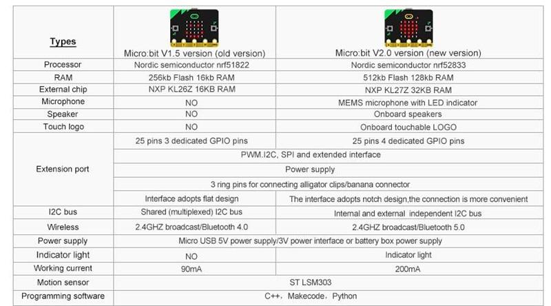 BBC Micro:bit V2 Development Board