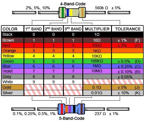 100 Pcs Of 1 To 10M ohm 1/4W Metal Film Resistor